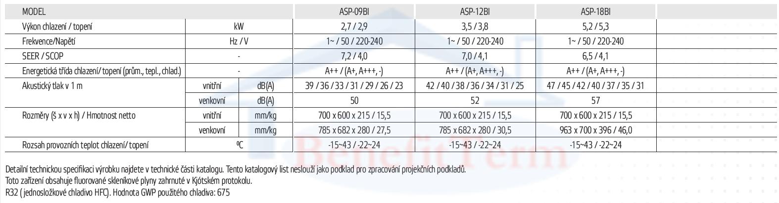 sinclair parapetni parametry (2020)